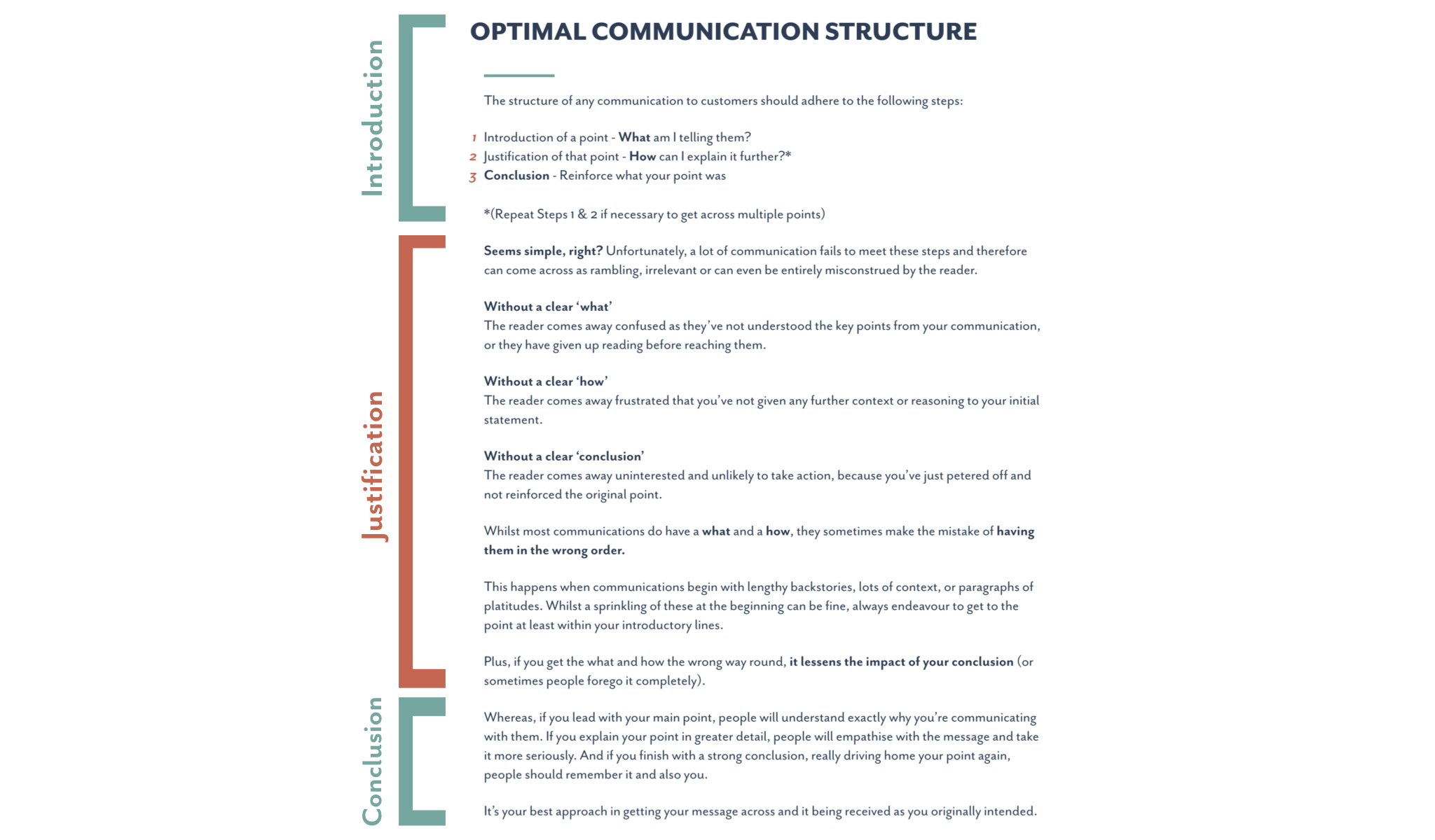 Clear communication example
