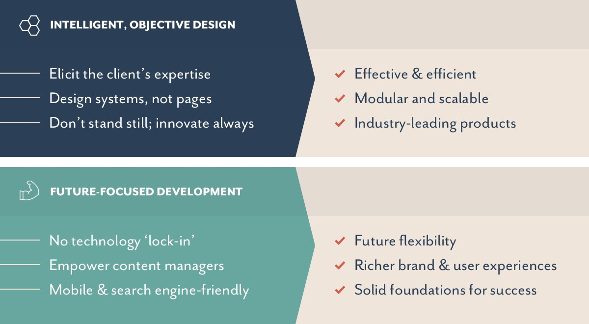 A summary of key elements of our design & build services